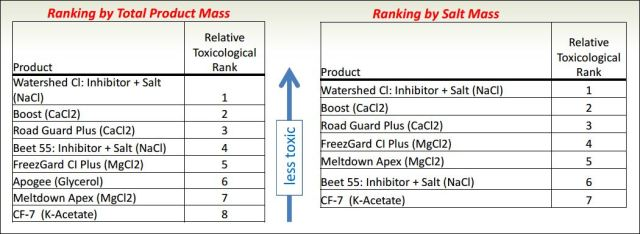 Toxisity chart 1