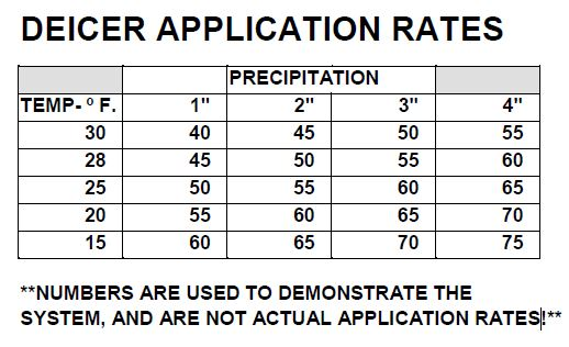 Application Rate Chart